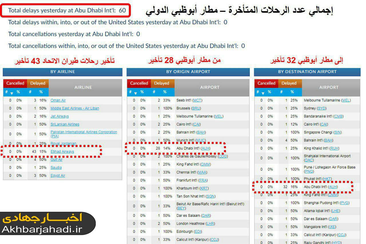 گزارش بروز تاخیر برای ۶۰ پرواز از/به فرودگاه ابوظبی امارات