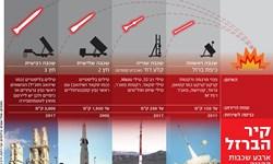 طرح ۸ میلیارد دلاری رژیم صهیونیستی برای تقویت پدافند موشکی و جبهه داخلی