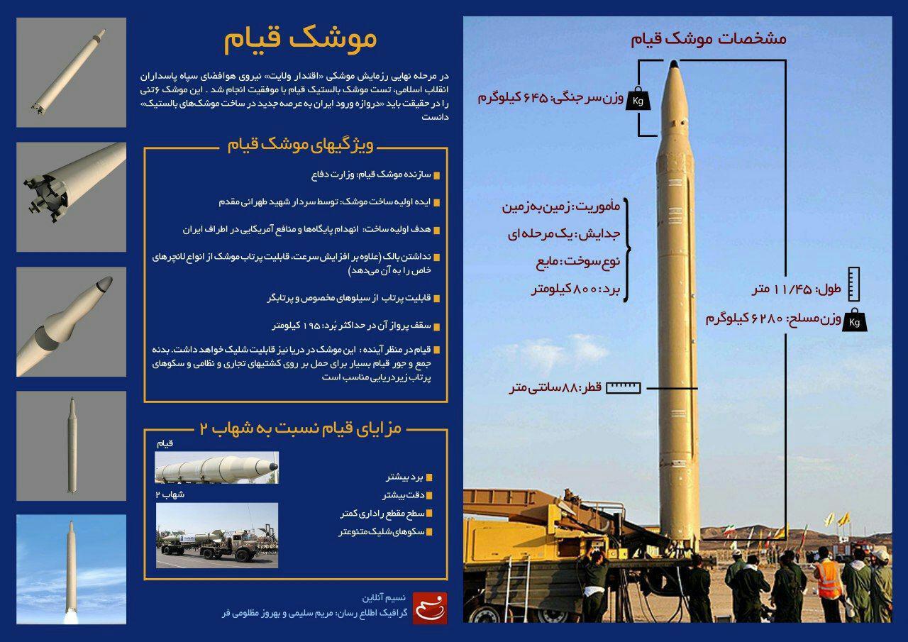 انتقام موشکی و پهپادی سپاه در پاسخ به حادثه اهواز/ موشک ها از نوع ذوالفقار و قیام بودند+تصاویر و مشخصات