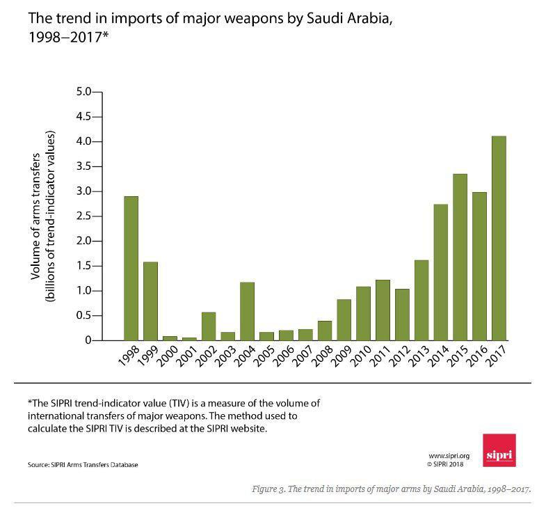غرب آسیا مقصد تسلیحات آمریکایی و اروپایی/ بزرگترین صادرکنندگان تسلیحات در دنیا چه کشورهایی هستند؟