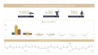 آمار حملات القاعده در ماه فوریه ۲۰۲۱