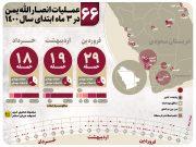 اینفوگرافیک: عملیاتهای انصارالله در ۳ ماه ابتدایی سال ۱۴۰۰